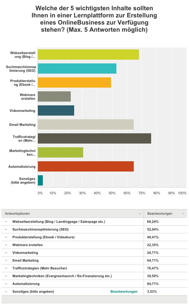 WordPress Akademie für Online Marketing